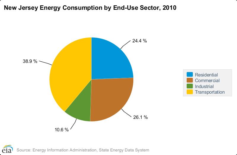 Energy Facts Nj Energy Consumption Nj Energy Coalition