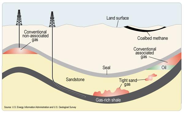 Shale Vs Tight Natural Gas